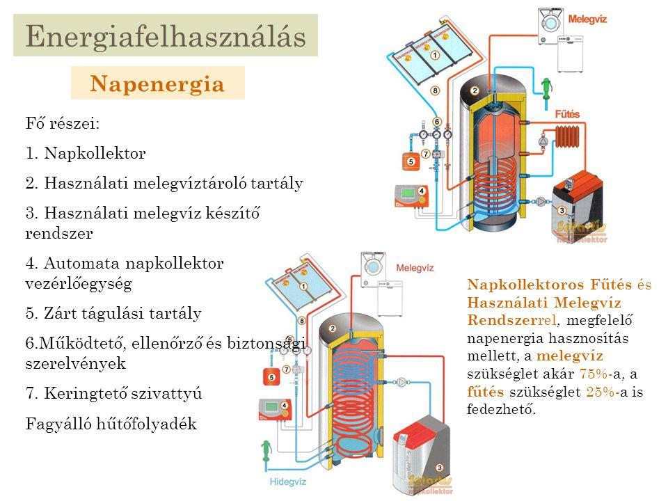 Energiafelhasználás Napenergia Fő részei: 1. Napkollektor