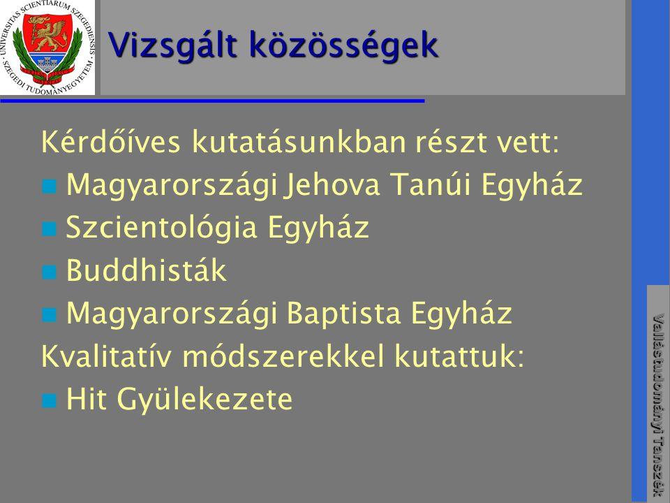 Vizsgált közösségek Kérdőíves kutatásunkban részt vett:
