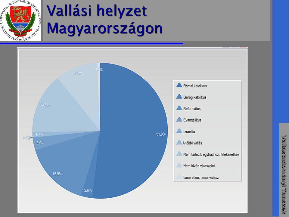 Vallási helyzet Magyarországon