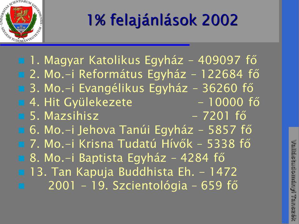 1% felajánlások 2002 1. Magyar Katolikus Egyház – 409097 fő