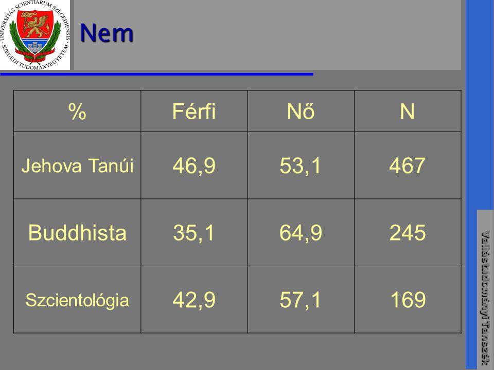 Nem % Férfi Nő N 46,9 53,1 467 Buddhista 35,1 64,9 245 42,9 57,1 169