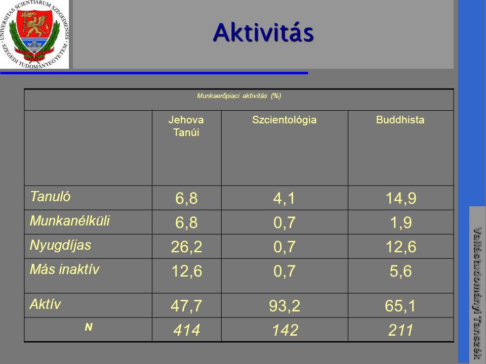 Munkaerőpiaci aktivitás (%)