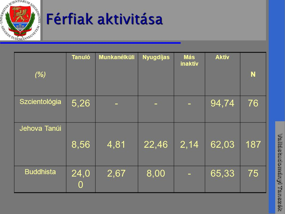 Férfiak aktivitása (%) Tanuló. Munkanélküli. Nyugdíjas. Más inaktív. Aktív. N. Szcientológia.