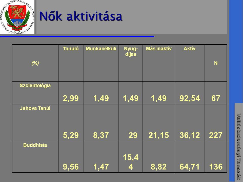 Nők aktivitása (%) Tanuló. Munkanélküli. Nyug-díjas. Más inaktív. Aktív. N. Szcientológia. 2,99.