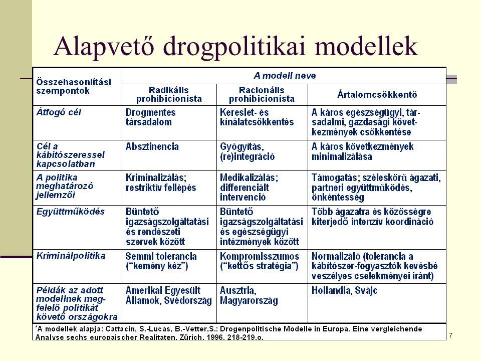 Alapvető drogpolitikai modellek