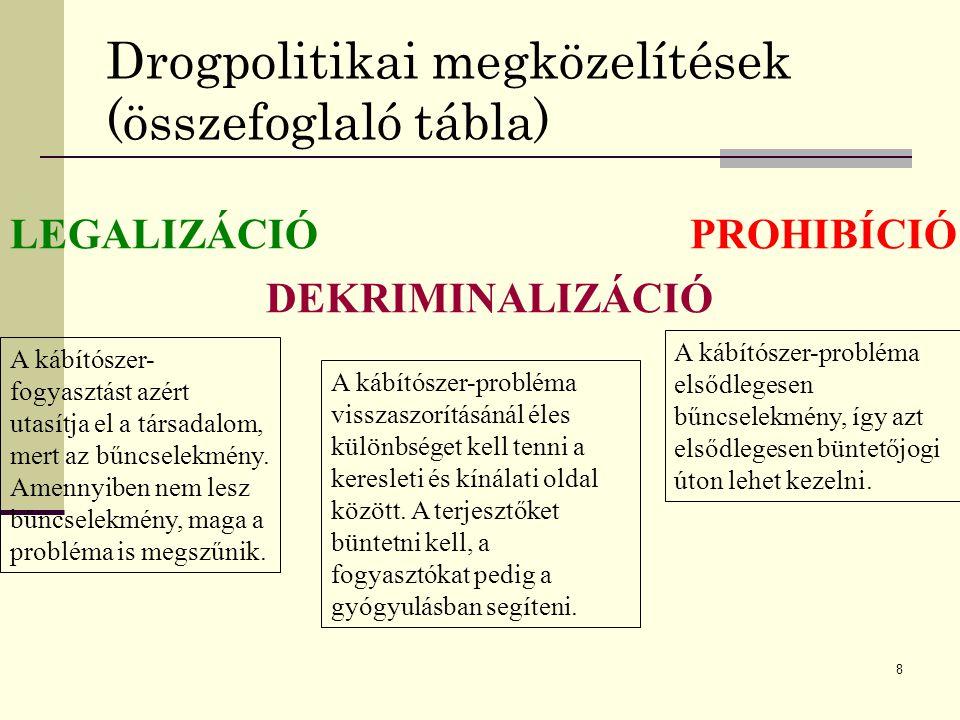 Drogpolitikai megközelítések (összefoglaló tábla)