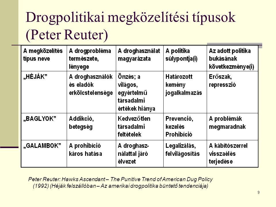 Drogpolitikai megközelítési típusok (Peter Reuter)