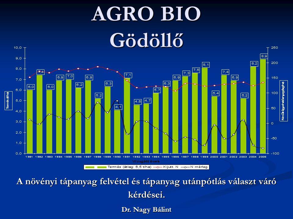 AGRO BIO Gödöllő A növényi tápanyag felvétel és tápanyag utánpótlás választ váró kérdései.