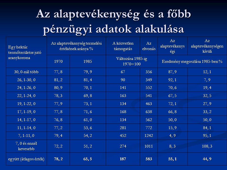 Az alaptevékenység és a főbb pénzügyi adatok alakulása