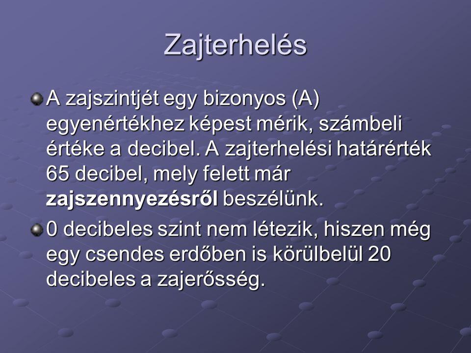 Zajterhelés