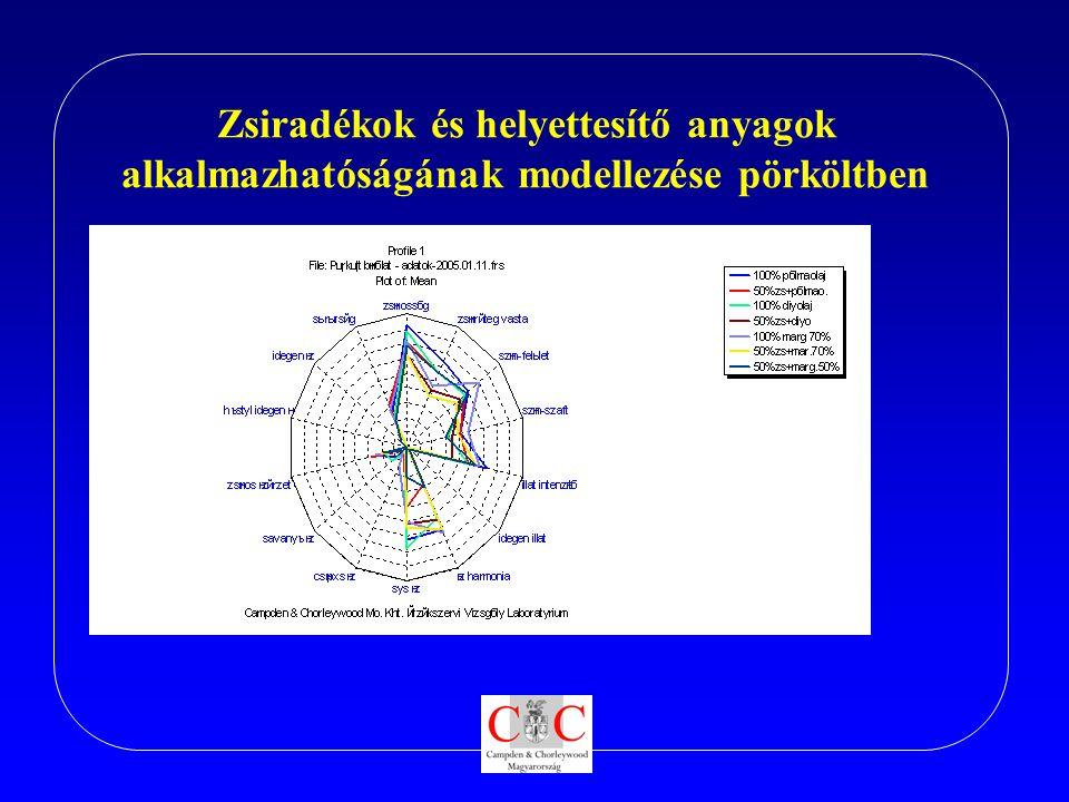 Zsiradékok és helyettesítő anyagok alkalmazhatóságának modellezése pörköltben