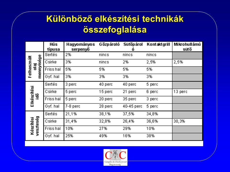 Különböző elkészítési technikák összefoglalása