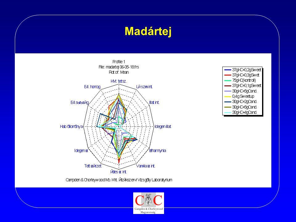 Madártej