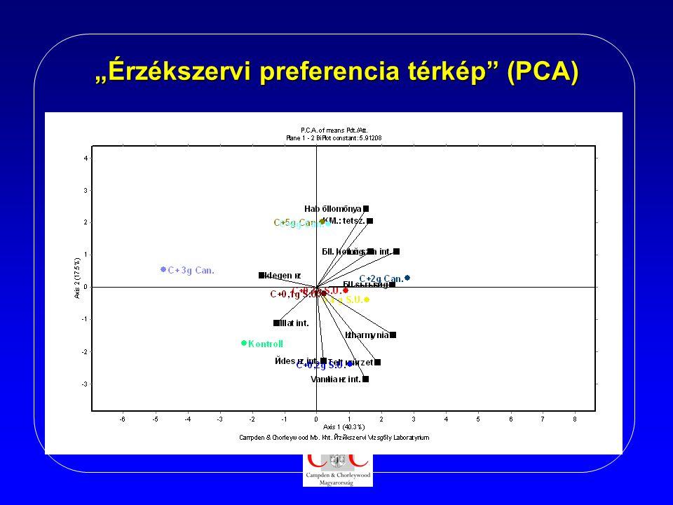 """""""Érzékszervi preferencia térkép (PCA)"""