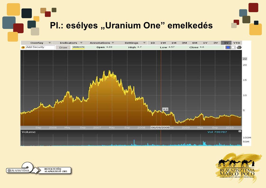 """Pl.: esélyes """"Uranium One emelkedés"""