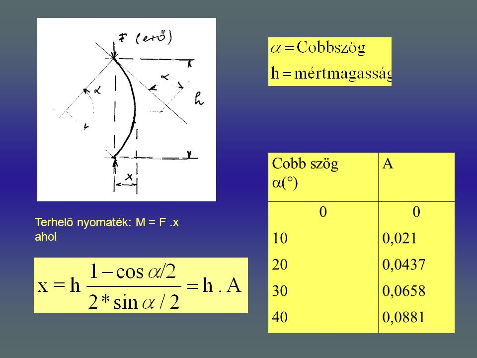 Cobb szög () A 10 0,021 20 0,0437 30 0,0658 40 0,0881 Terhelő nyomaték: M = F .x ahol