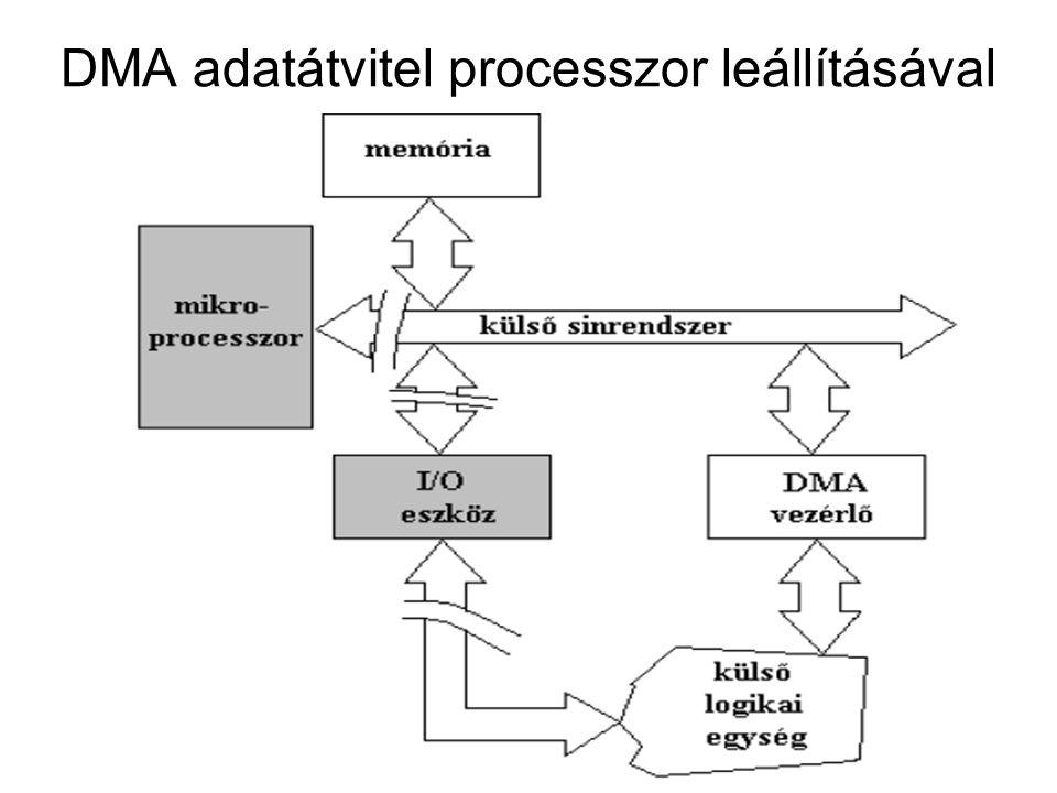 DMA adatátvitel processzor leállításával