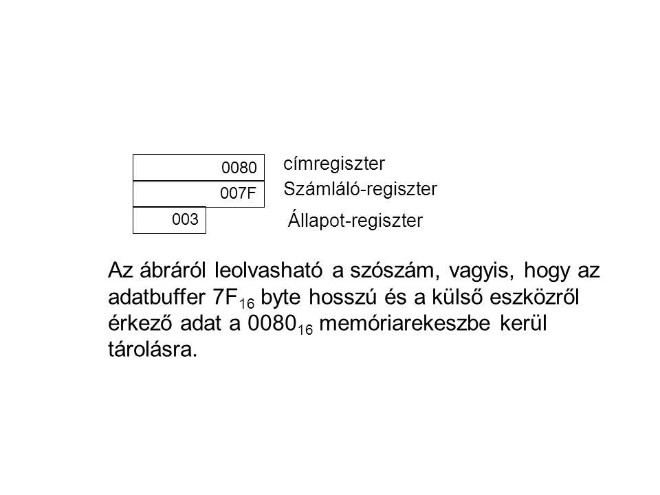címregiszter 0080. Számláló-regiszter. 007F. 003. Állapot-regiszter.