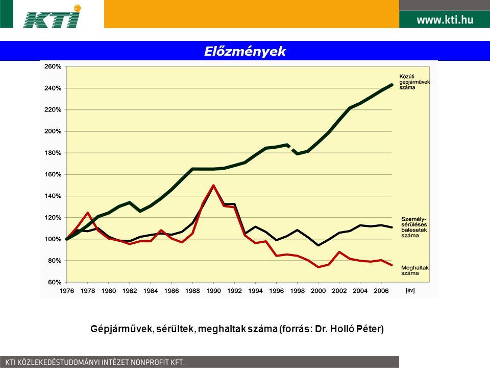 Gépjárművek, sérültek, meghaltak száma (forrás: Dr. Holló Péter)