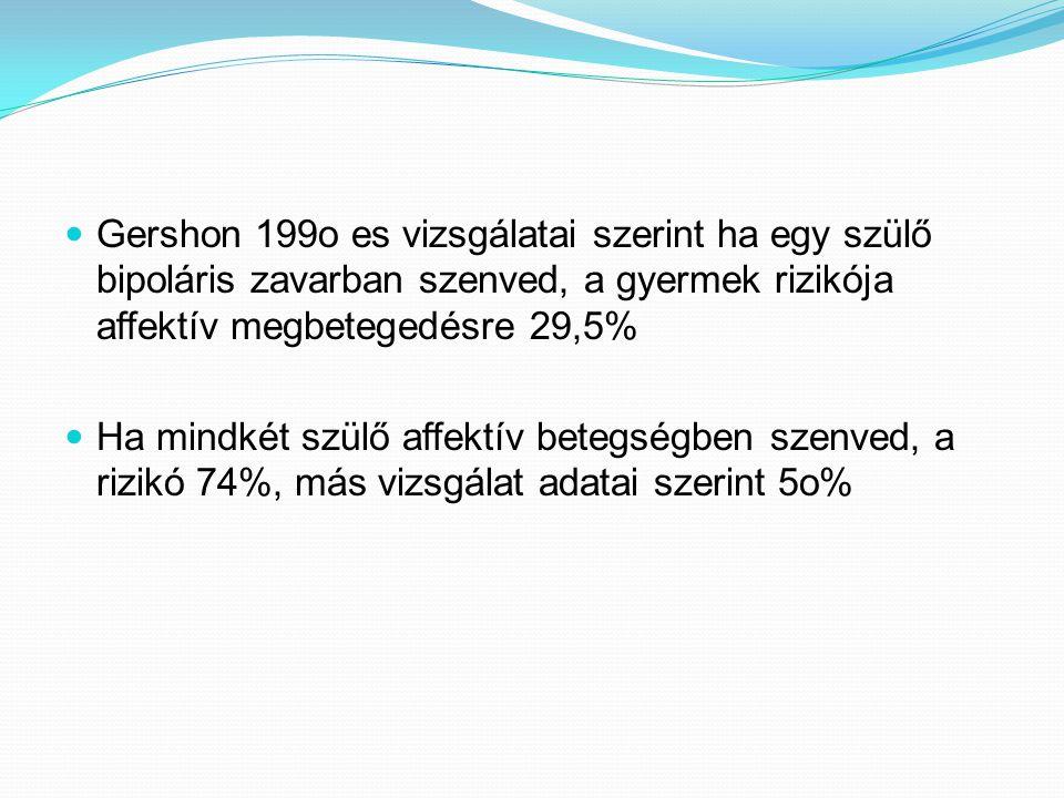 Gershon 199o es vizsgálatai szerint ha egy szülő bipoláris zavarban szenved, a gyermek rizikója affektív megbetegedésre 29,5%