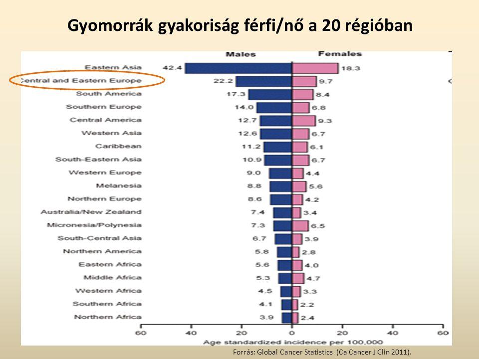 Gyomorrák gyakoriság férfi/nő a 20 régióban