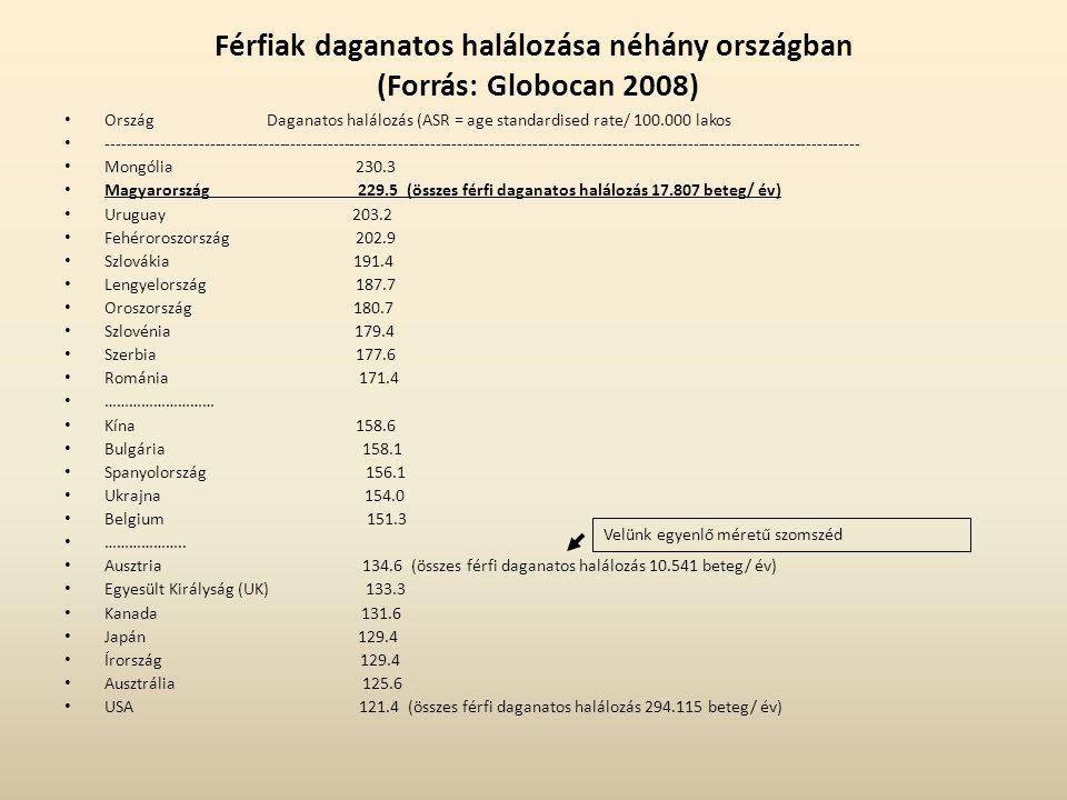 Férfiak daganatos halálozása néhány országban (Forrás: Globocan 2008)