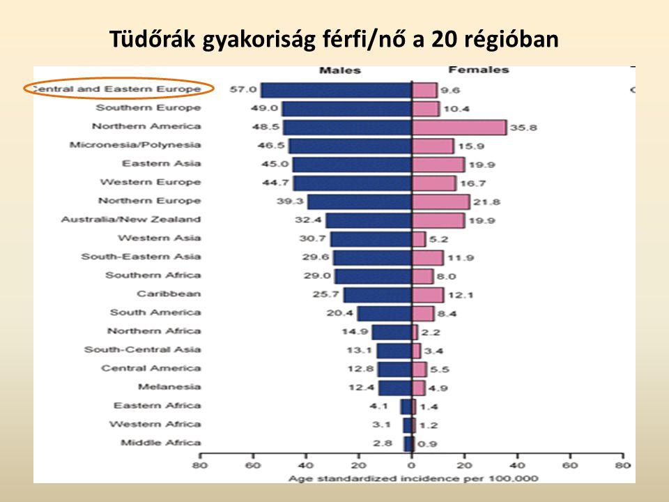 Tüdőrák gyakoriság férfi/nő a 20 régióban