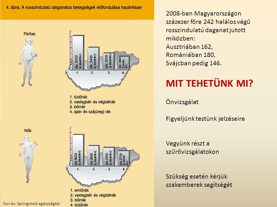 2008-ban Magyarországon százezer főre 242 halálos végű rosszindulatú daganat jutott miközben: