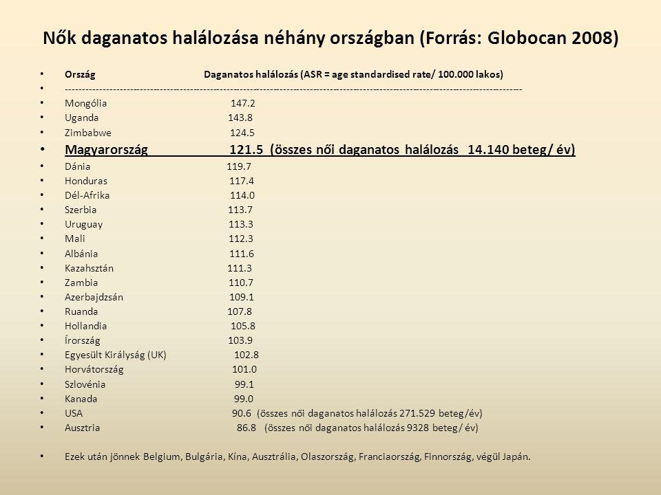 Nők daganatos halálozása néhány országban (Forrás: Globocan 2008)