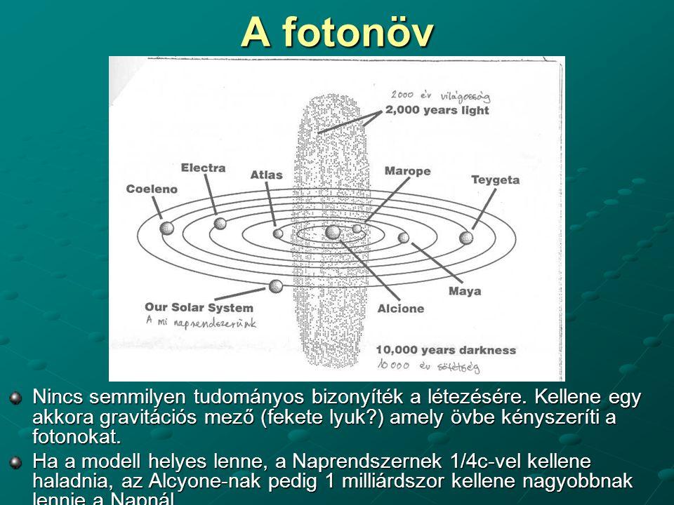 A fotonöv Nincs semmilyen tudományos bizonyíték a létezésére. Kellene egy akkora gravitációs mező (fekete lyuk ) amely övbe kényszeríti a fotonokat.
