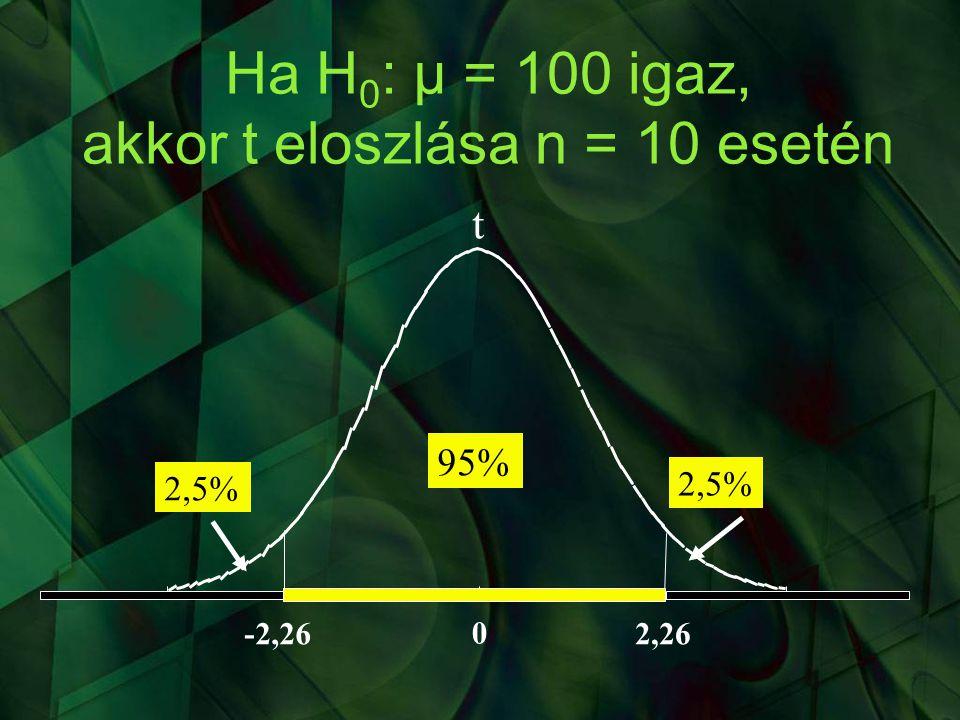 akkor t eloszlása n = 10 esetén