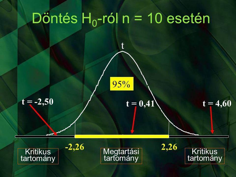 Döntés H0-ról n = 10 esetén t % t = -2,50 t = 0,41 t = 4,60 -2,26