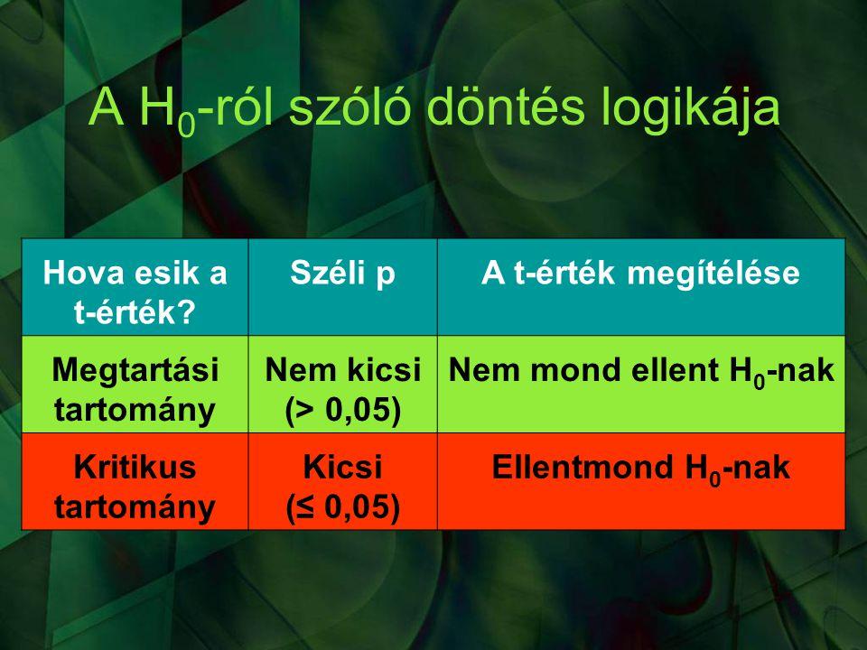 A H0-ról szóló döntés logikája
