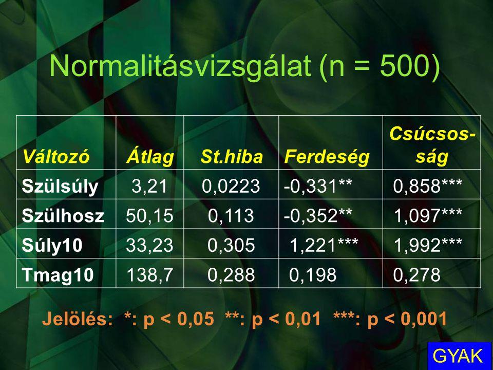 Normalitásvizsgálat (n = 500)
