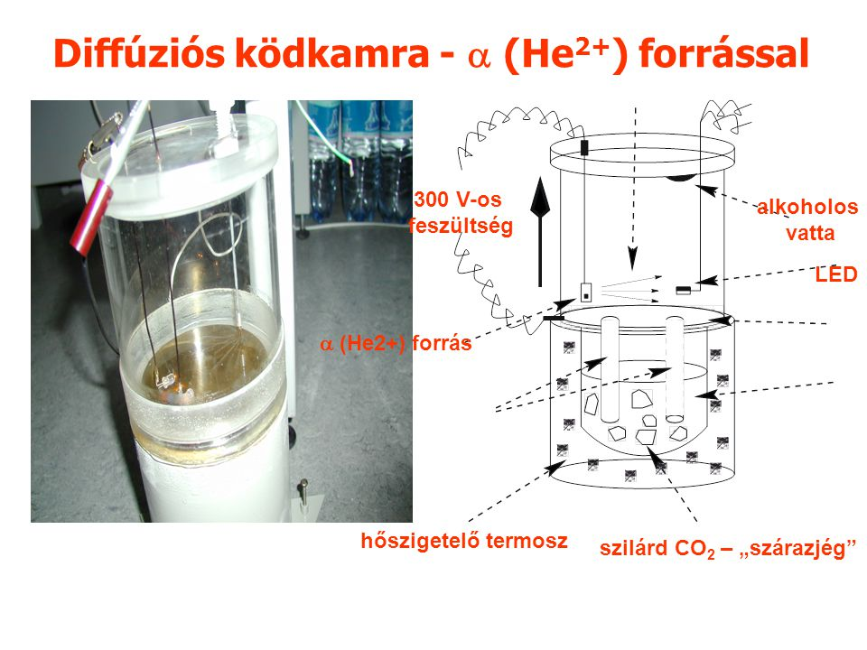 Diffúziós ködkamra -  (He2+) forrással
