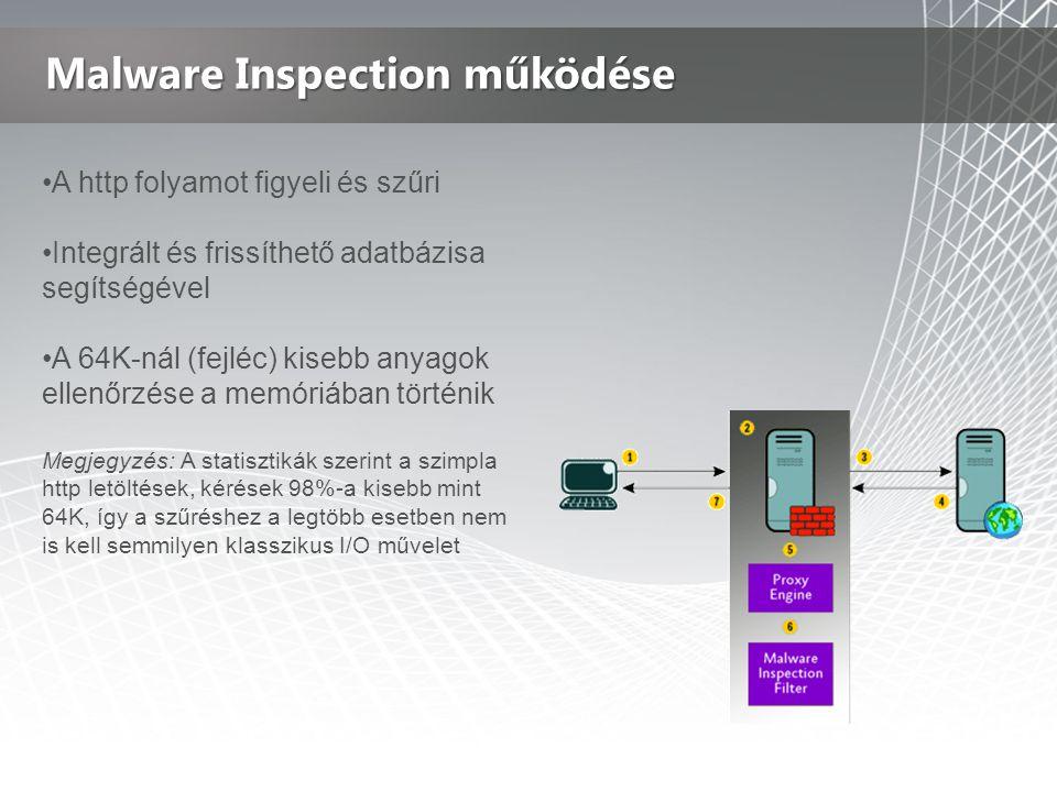 Malware Inspection működése