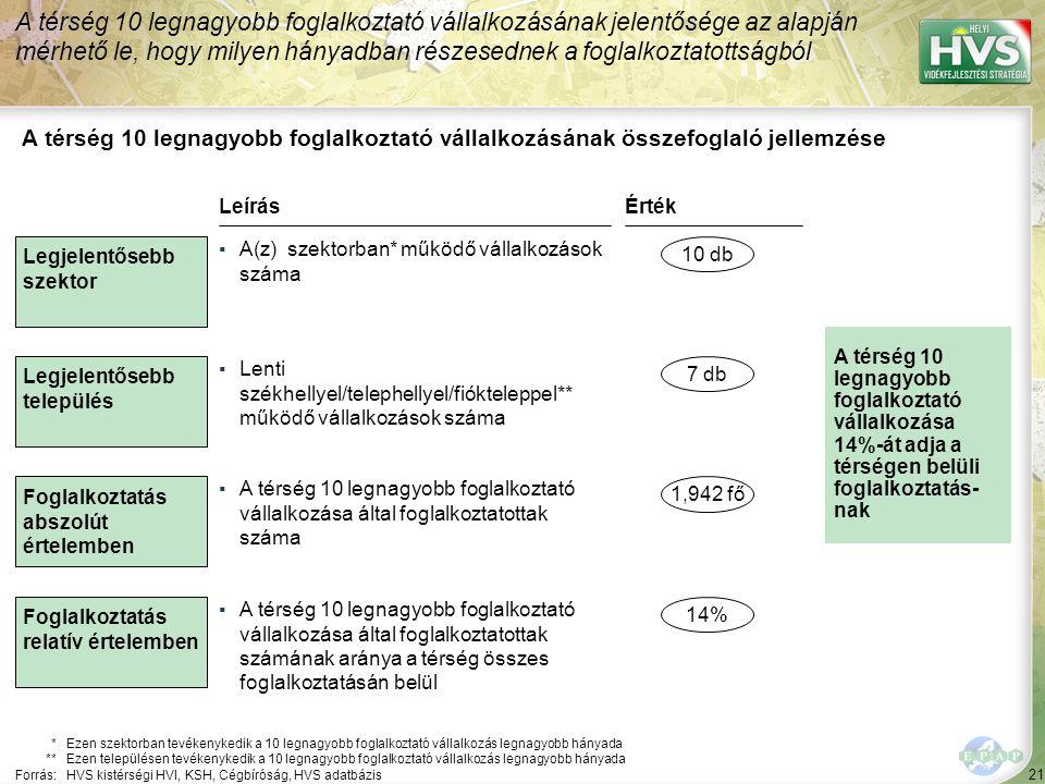 A 10 legnagyobb foglalkoztató vállalkozás a térségben 1/2