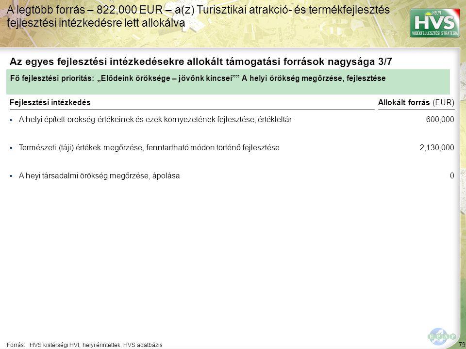 A legtöbb forrás – 822,000 EUR – a(z) Turisztikai atrakció- és termékfejlesztés fejlesztési intézkedésre lett allokálva