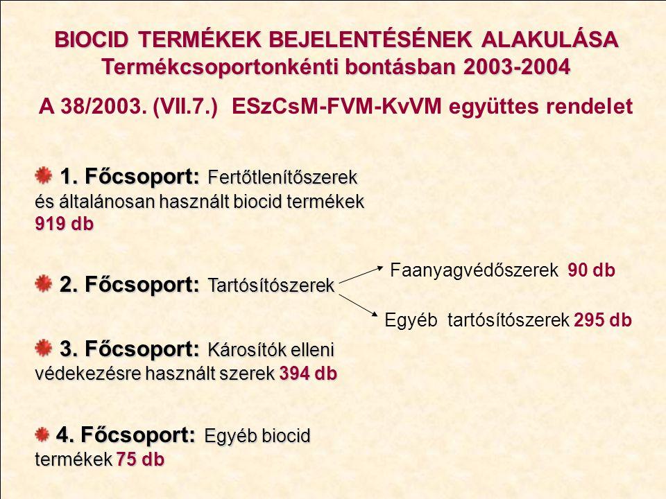 A 38/2003. (VII.7.) ESzCsM-FVM-KvVM együttes rendelet