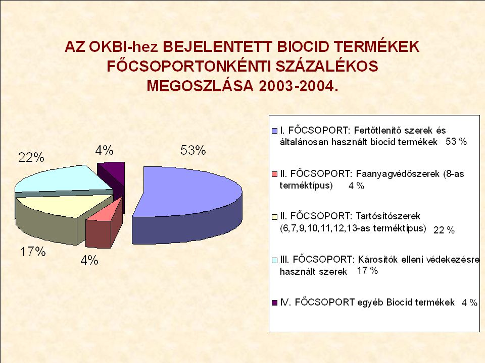 53 % 4 % 22 % 17 % 4 %