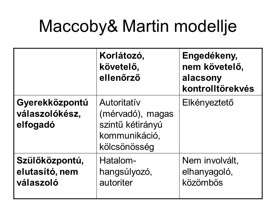 Maccoby& Martin modellje