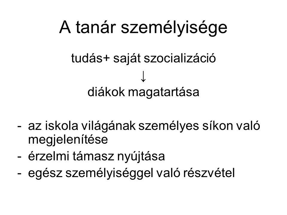 tudás+ saját szocializáció