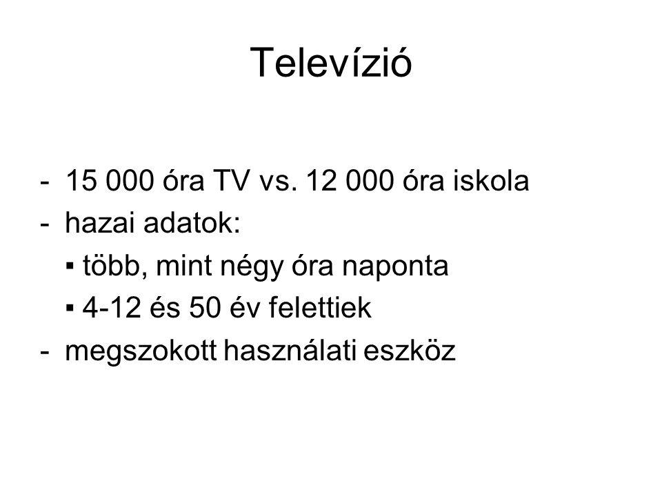 Televízió 15 000 óra TV vs. 12 000 óra iskola hazai adatok: