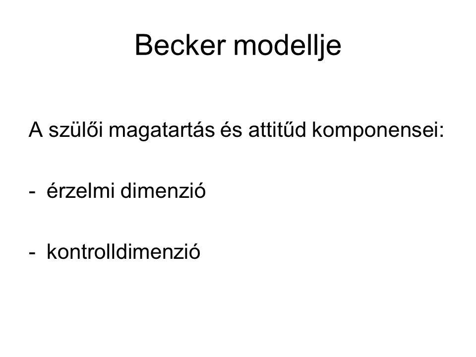 Becker modellje A szülői magatartás és attitűd komponensei: