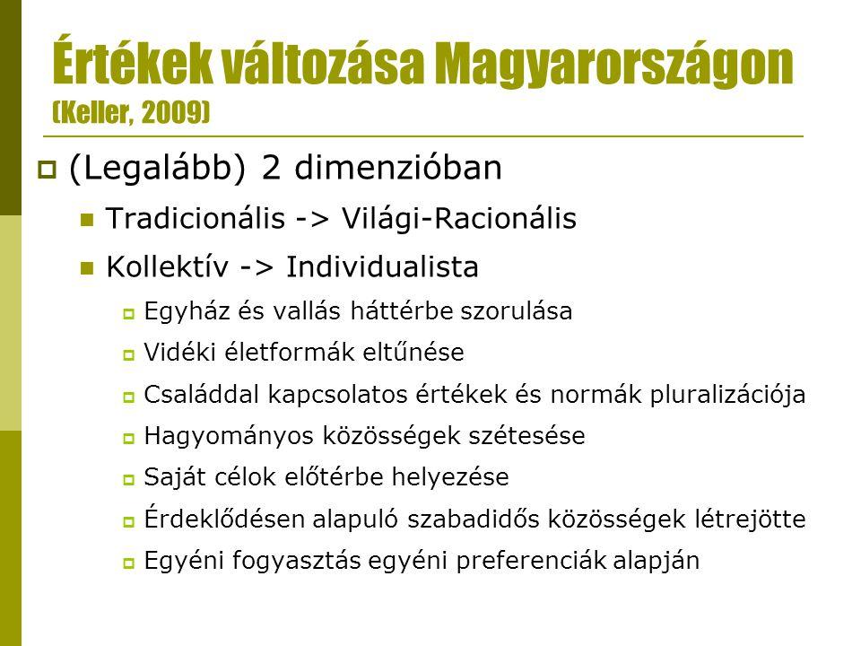 Értékek változása Magyarországon (Keller, 2009)