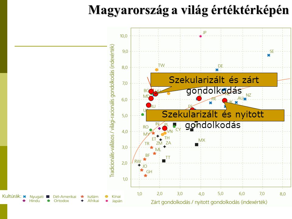 Magyarország a világ értéktérképén