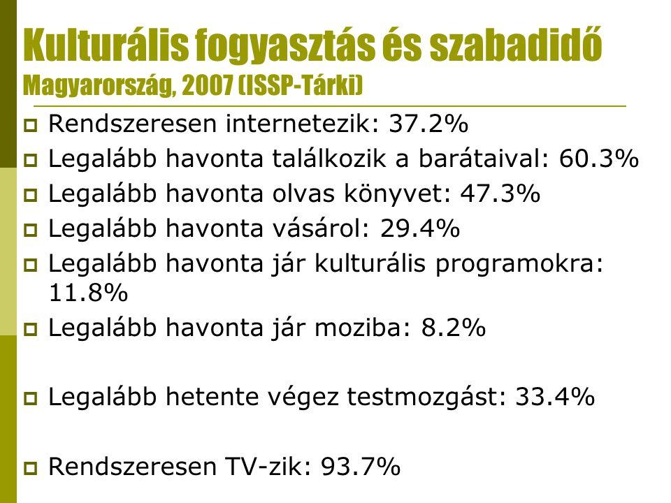 Kulturális fogyasztás és szabadidő Magyarország, 2007 (ISSP-Tárki)