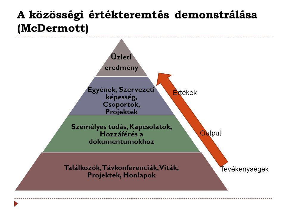 A közösségi értékteremtés demonstrálása (McDermott)