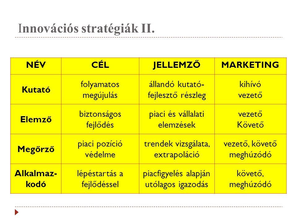 Innovációs stratégiák II.