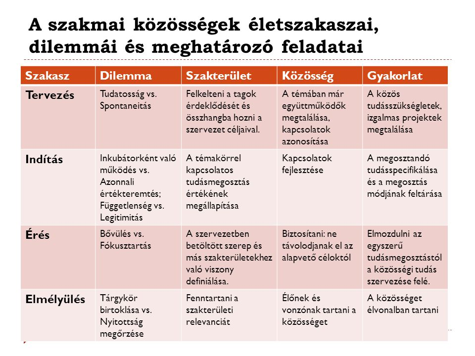 A szakmai közösségek életszakaszai, dilemmái és meghatározó feladatai